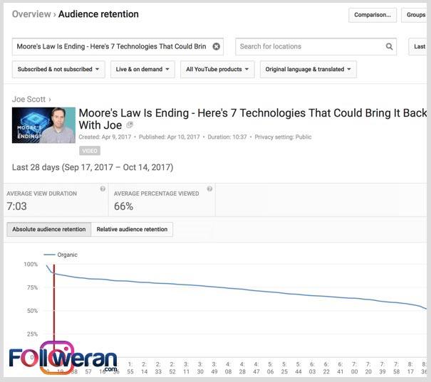 استفاده از ویدئو های پر مخاطب برای حفظ آن ها در کانال یوتیوب