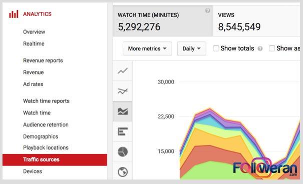 آنالیز بازدید های طبیعی کانال یوتیوب