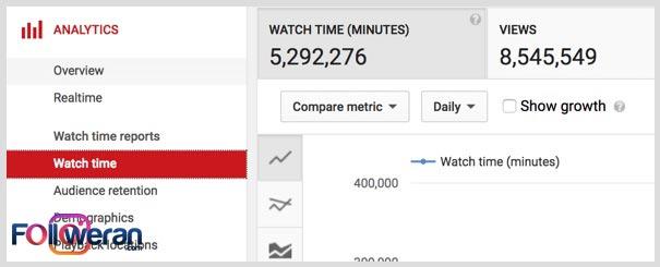 زمان مشاهده ویدئو در کانال یوتیوب